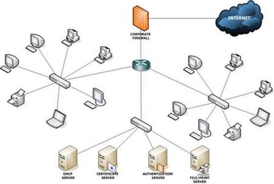 ЛВС (Локальные вычислительные сети): проектирование и настройка ЛВС от Видео технологии в Москве