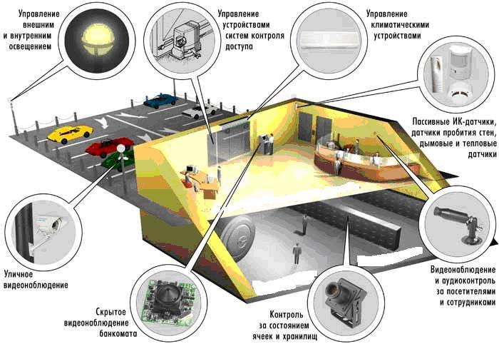 Видеонаблюдение в банке: камеры, компоненты и другие особенности системы